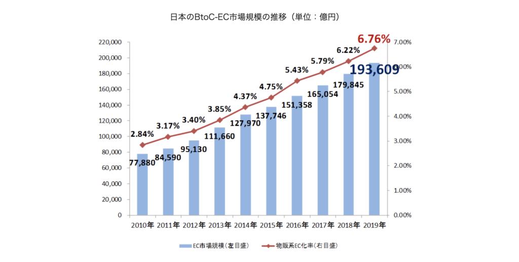 経済産業省   電子商取引に関する市場調査の結果を取りまとめました