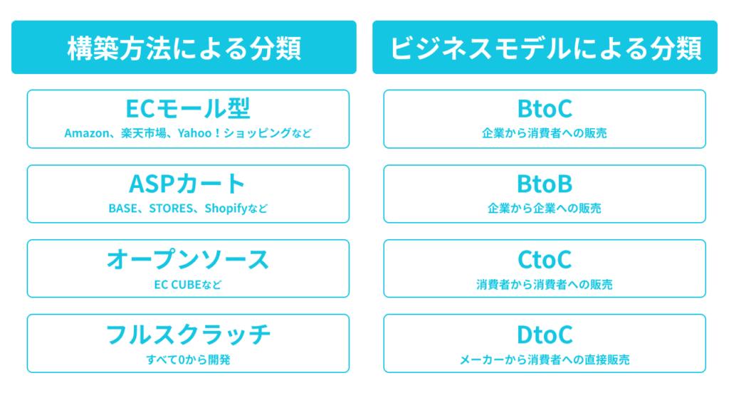 ECサイトの分類