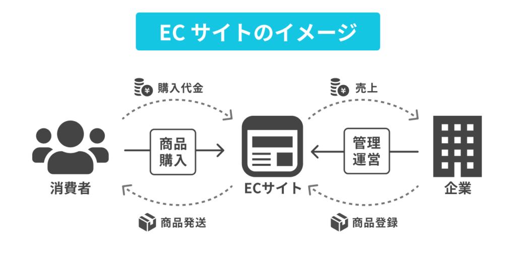 ECサイトのイメージ